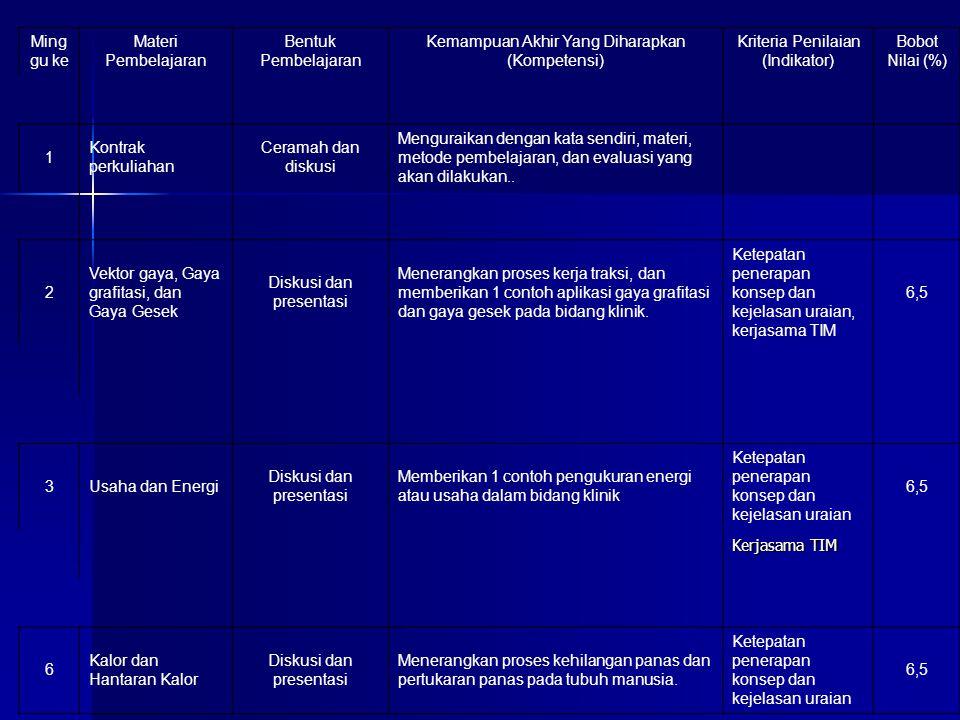 Ming gu ke Materi Pembelajaran Bentuk Pembelajaran Kemampuan Akhir Yang Diharapkan (Kompetensi) Kriteria Penilaian (Indikator) Bobot Nilai (%) 1 Kontrak perkuliahan Ceramah dan diskusi Menguraikan dengan kata sendiri, materi, metode pembelajaran, dan evaluasi yang akan dilakukan..
