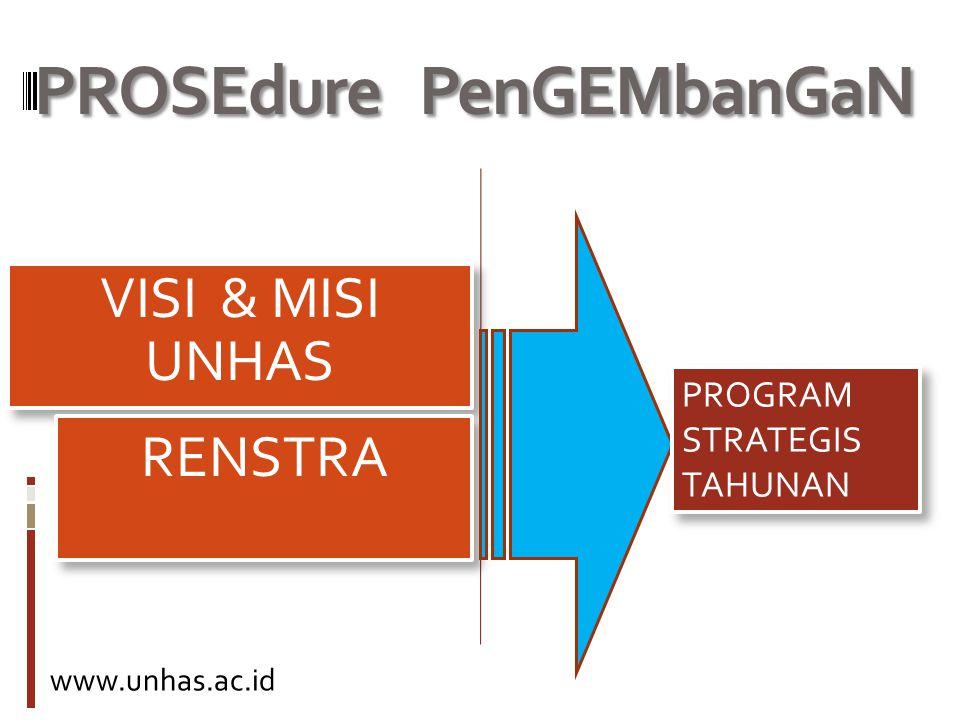 PROSEdure PenGEMbanGaN RENSTRA PROGRAM STRATEGIS TAHUNAN www.unhas.ac.id