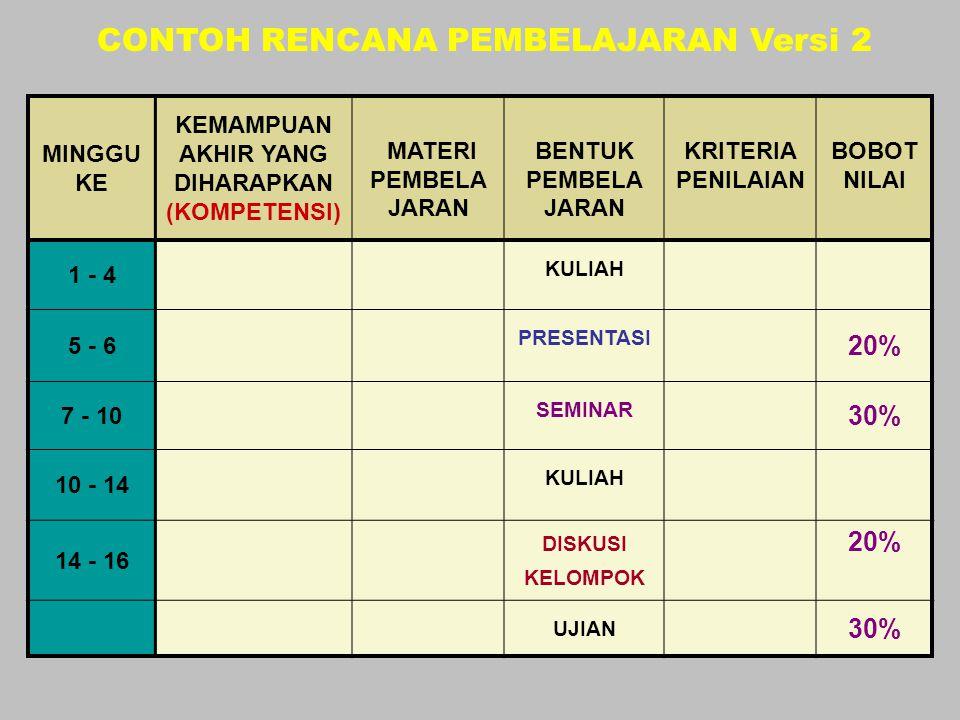 (1) MINGGU KE (2) KEMAMPUAN AKHIR YANG DIHARAPKAN (KOMPETENSI) (3) MATERI PEMBELA JARAN (4) BENTUK PEMBELA JARAN (5) KRITERIA PENILAIAN (INDIKATOR) (6) BOBOT NILAI (%) CONTOH (VERSI 2) (lembar 2) FORMAT RENCANA PEMBELAJARAN
