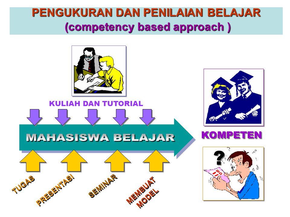 PENGUKURAN DAN PENILAIAN BELAJAR ( content based approach ) TIDAK LULUS HASIL BELAJAR MAHASISWA BELAJAR PENILAIAN TES / UJIAN LULUS KULIAH