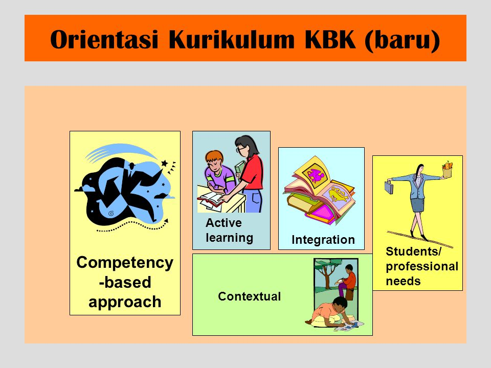 Orientasi Kurikulum Lama Content- based approach Structure of subject matter Content transmission