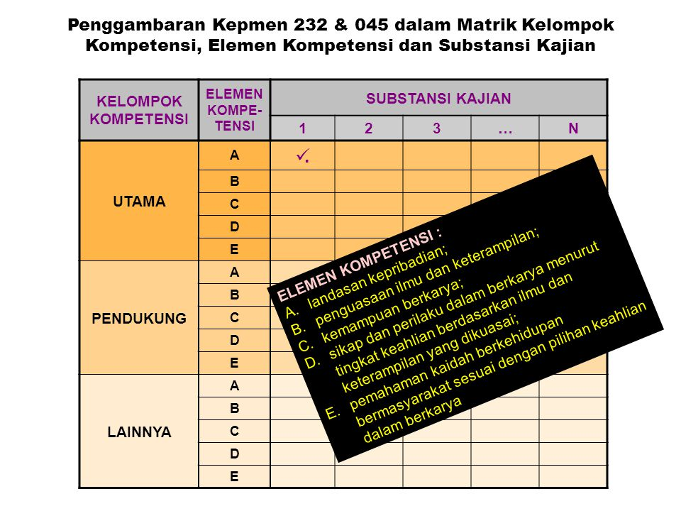 Orientasi Kurikulum KBK (baru) Competency -based approach Integration Students/ professional needs Contextual Active learning
