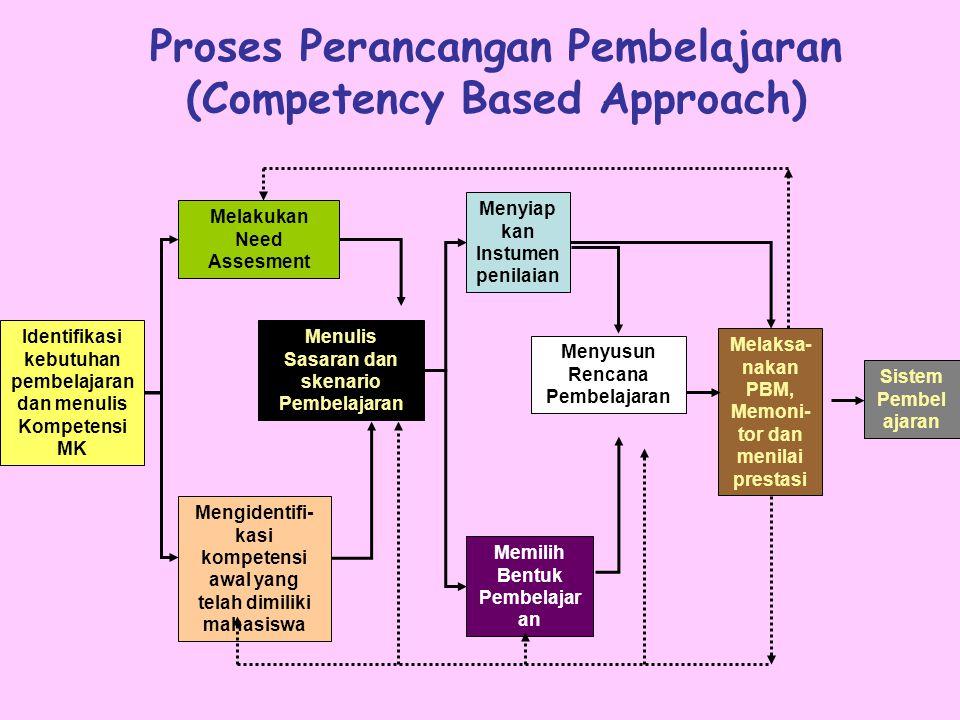 NoTujuan Intruksional KhususPokok BahasanSub Pokok Bahasan EST Waktu Daftar Kepustakaan 12Membandingkan perencanaan pemerintahan kota dan desa (Indone