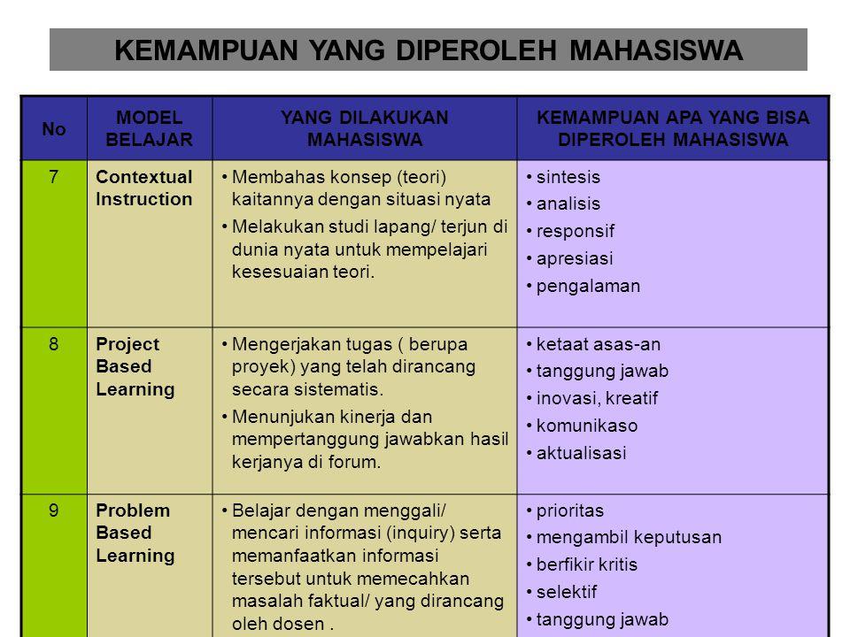 No MODEL BELAJAR YANG DILAKUKAN MAHASISWA KEMAMPUAN APA YANG BISA DIPEROLEH MAHASISWA 4Self-Directed Learning merencanakan kegiatan belajar, melaksana