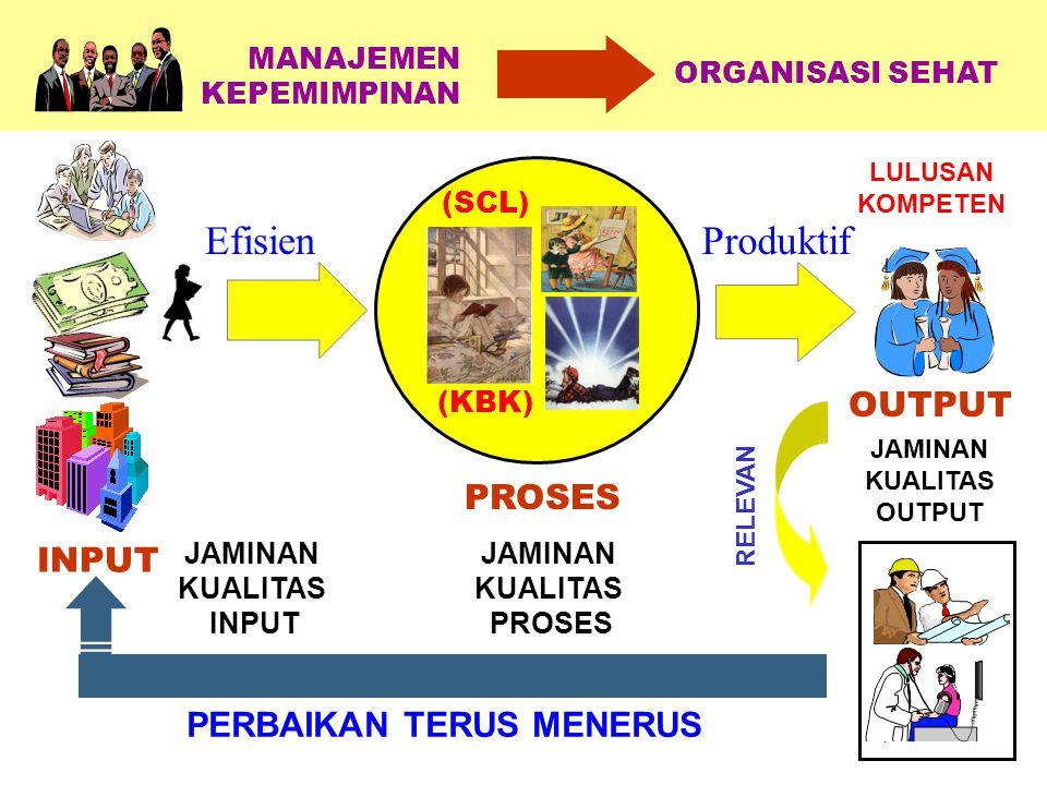 (KBK) (SCL) PROSES INPUT ORGANISASI SEHAT MANAJEMEN KEPEMIMPINAN EfisienProduktif JAMINAN KUALITAS INPUT JAMINAN KUALITAS PROSES JAMINAN KUALITAS OUTP
