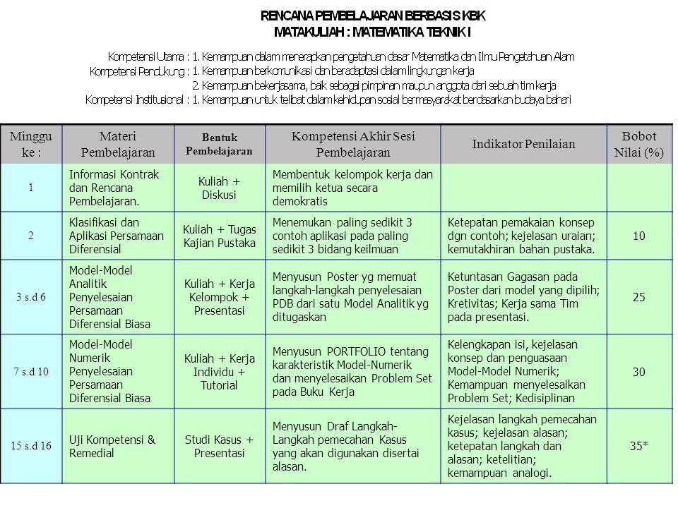 Minggu ke : Materi Pembelajaran Bentuk Pembelajaran Kompetensi Akhir Sesi Pembelajaran Indikator Penilaian Bobot Nilai (%) 1 Informasi Kontrak dan Ren