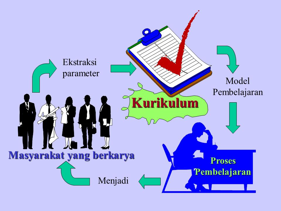 Ekstraksi parameter Model Pembelajaran Menjadi Kurikulum Proses Pembelajaran Masyarakat yang berkarya