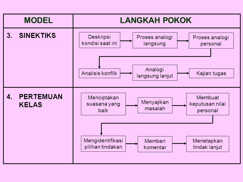 MODELLANGKAH POKOK 3.SINEKTIKS 4.PERTEMUAN KELAS Deskripsi kondisi saat ini Proses analogi langsung Proses analogi personal Menciptakan suasana yang b