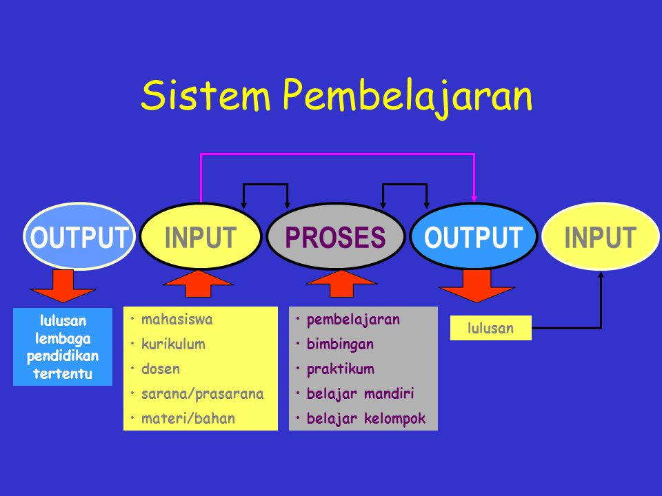 Orientasi Kurikulum Lama Content- based approach Structure of subject matter Content transmission