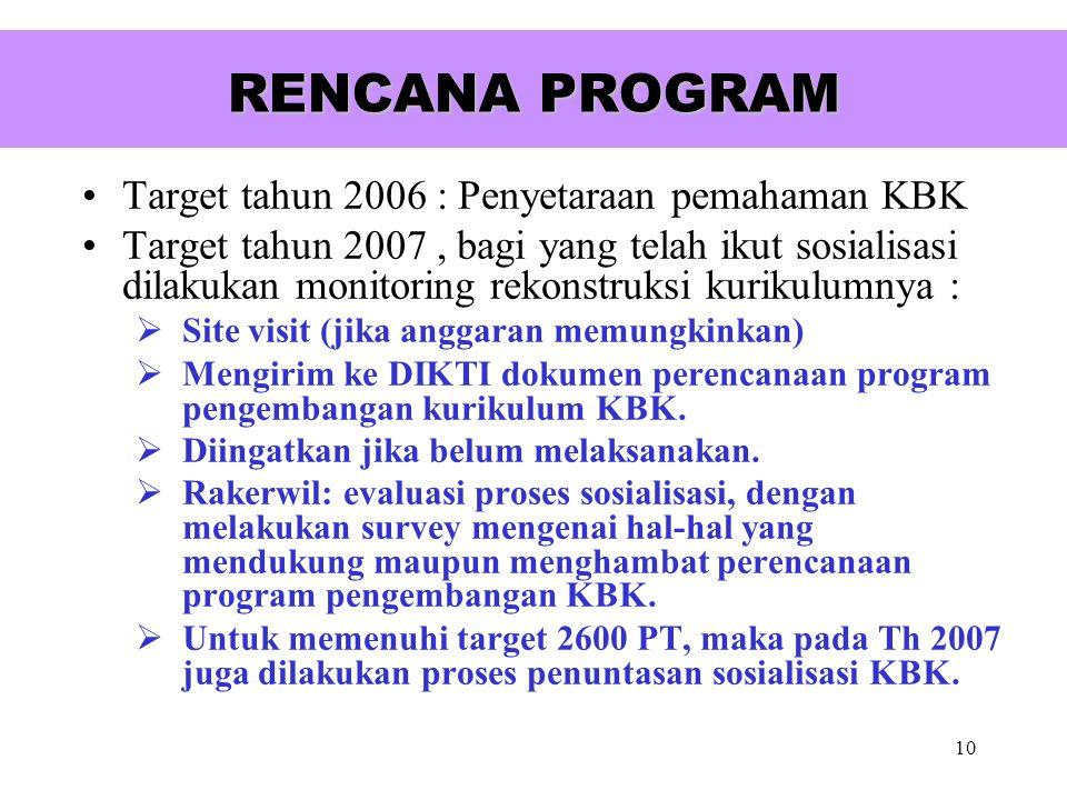 10 RENCANA PROGRAM Target tahun 2006 : Penyetaraan pemahaman KBK Target tahun 2007, bagi yang telah ikut sosialisasi dilakukan monitoring rekonstruksi kurikulumnya : SS ite visit (jika anggaran memungkinkan) MM engirim ke DIKTI dokumen perencanaan program pengembangan kurikulum KBK.