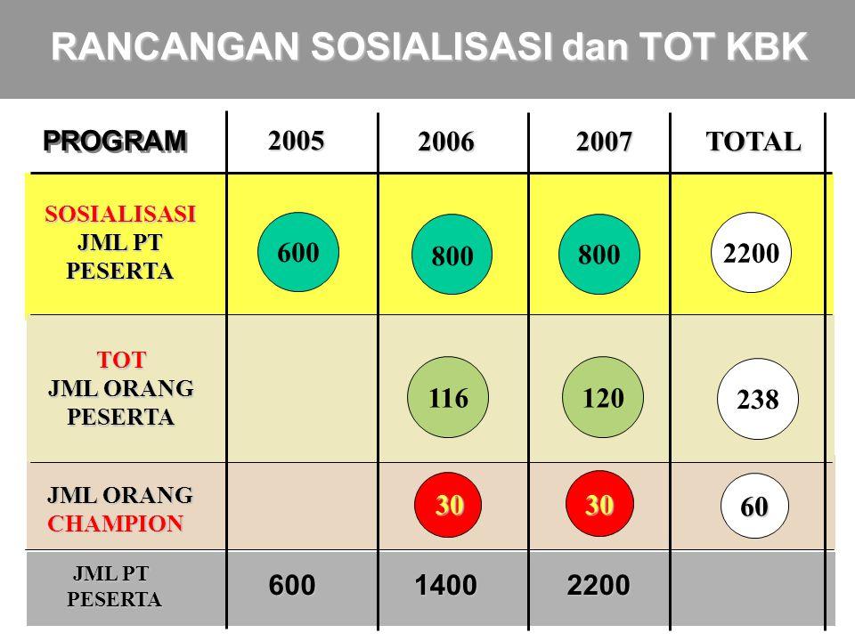 9 600 116 TOT 200520062007 120 SOSIALISASI 800 2008 Mulai menerapkan KBK (100) RANCANGAN, TARGET DAN MONEV 2009 Mulai menyusun KBK (100) Mulai menyusun KBK (200) Mulai menerapkan KBK (300) Mulai menyusun KBK (400) Mulai menyusun KBK (500) Mulai menerapkan KBK (700) SASARAN / TARGET Laporan di EPSBED MONEV MONEV