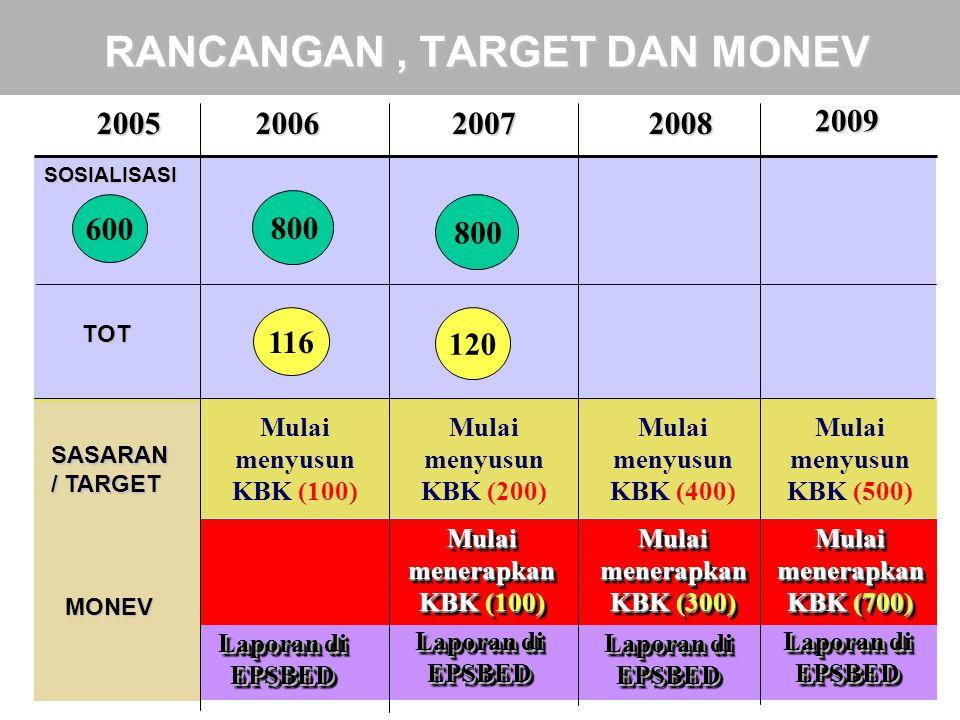 9 600 116 TOT 200520062007 120 SOSIALISASI 800 2008 Mulai menerapkan KBK (100) RANCANGAN, TARGET DAN MONEV 2009 Mulai menyusun KBK (100) Mulai menyusu
