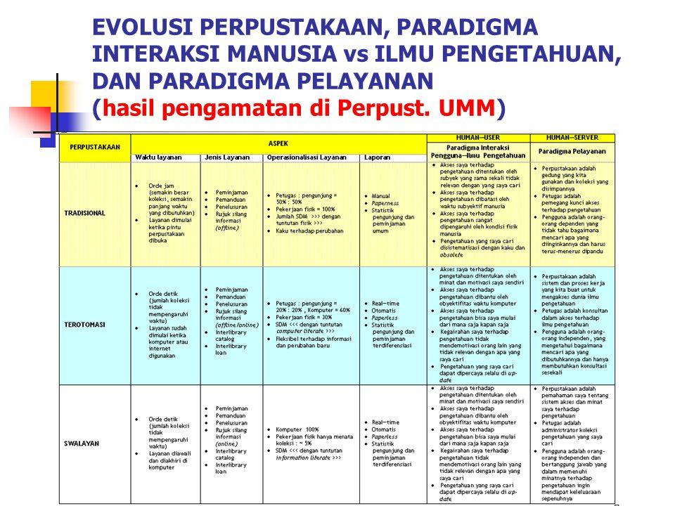 EVOLUSI PERPUSTAKAAN, PARADIGMA INTERAKSI MANUSIA vs ILMU PENGETAHUAN, DAN PARADIGMA PELAYANAN (hasil pengamatan di Perpust.