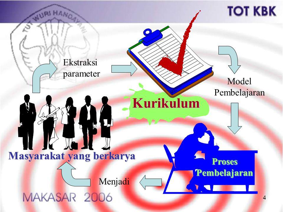 35 Apa hubungan antara tujuan pendidikan dengan kompetensi .