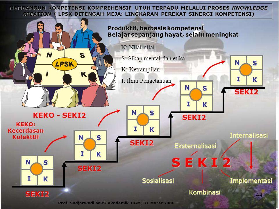 44 Prof. Sudjarwadi WRS-Akademik UGM, 31 Maret 2006 MEMBANGUN KOMPETENSI KOMPREHENSIF UTUH TERPADU MELALUI PROSES KNOWLEDGE CREATION ( LPSK DITENGAH M