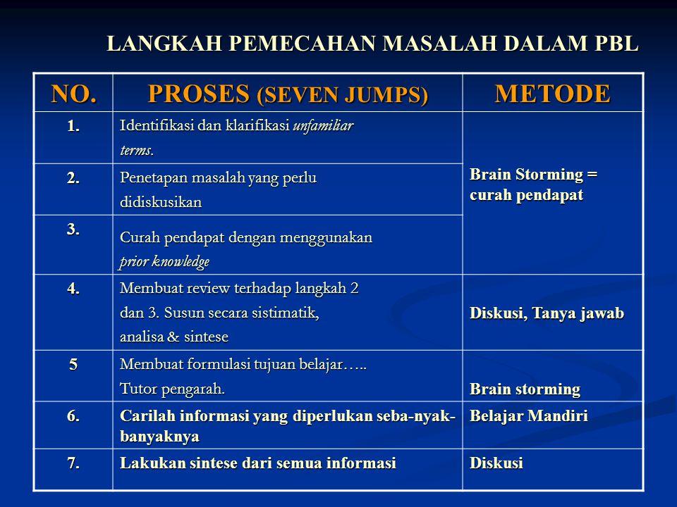 LANGKAH PEMECAHAN MASALAH DALAM PBL NO. PROSES (SEVEN JUMPS) METODE 1. Identifikasi dan klarifikasi unfamiliar terms. Brain Storming = curah pendapat