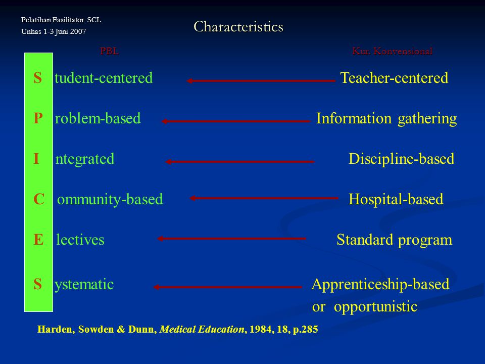 S tudent-centered Teacher-centered P roblem-basedInformation gathering I ntegrated Discipline-based C ommunity-based Hospital-based E lectives Standard program S ystematic Apprenticeship-based or opportunistic Harden, Sowden & Dunn, Medical Education, 1984, 18, p.285 Characteristics PBL Kur.