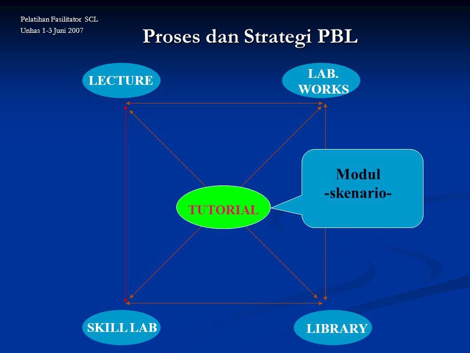 Proses dan Strategi PBL TUTORIAL LECTURE SKILL LAB LAB. WORKS LIBRARY Modul -skenario- Pelatihan Fasilitator SCL Unhas 1-3 Juni 2007