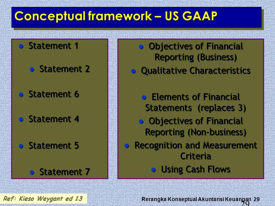 Rerangka Konseptual Akuntansi Keuangan 29 29 Conceptual framework – US GAAP Statement 1 Statement 1 Statement 2 Statement 2 Statement 6 Statement 6 St
