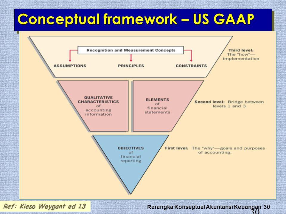 Rerangka Konseptual Akuntansi Keuangan 30 30 Conceptual framework – US GAAP Ref: Kieso Weygant ed 13