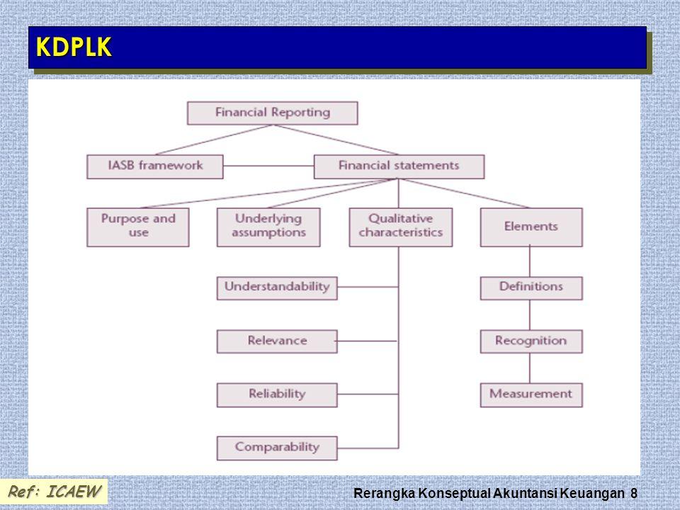 Rerangka Konseptual Akuntansi Keuangan 8 KDPLKKDPLK Ref: ICAEW