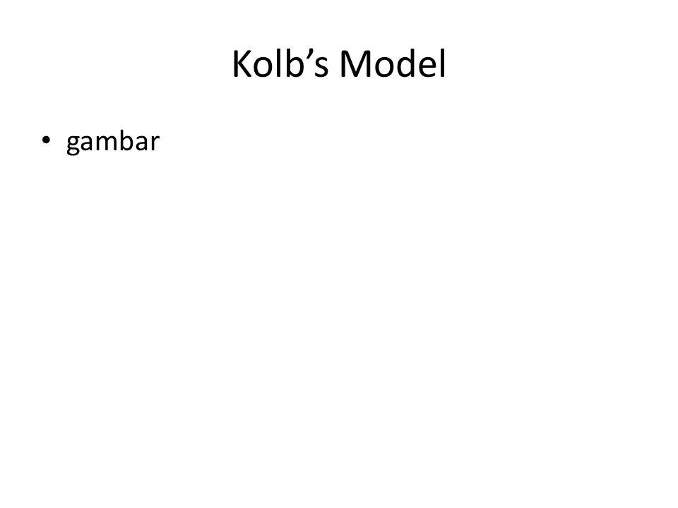 Kolb's Model gambar