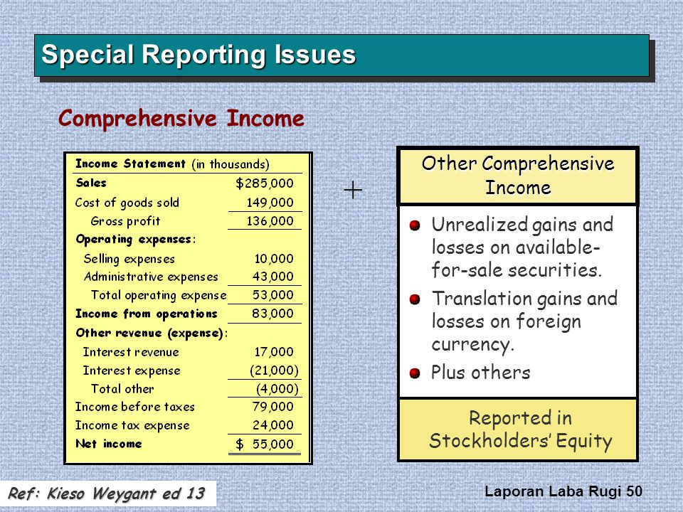 Laporan Laba Rugi 50 Special Reporting Issues Other Comprehensive Income Unrealized gains and losses on available- for-sale securities. Translation ga