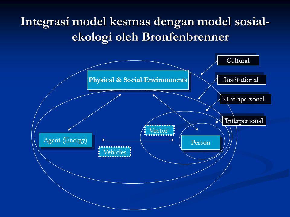 Integrasi model kesmas dengan model sosial- ekologi oleh Bronfenbrenner Physical & Social Environments Agent (Energy) Person Vector Vehicles Cultural