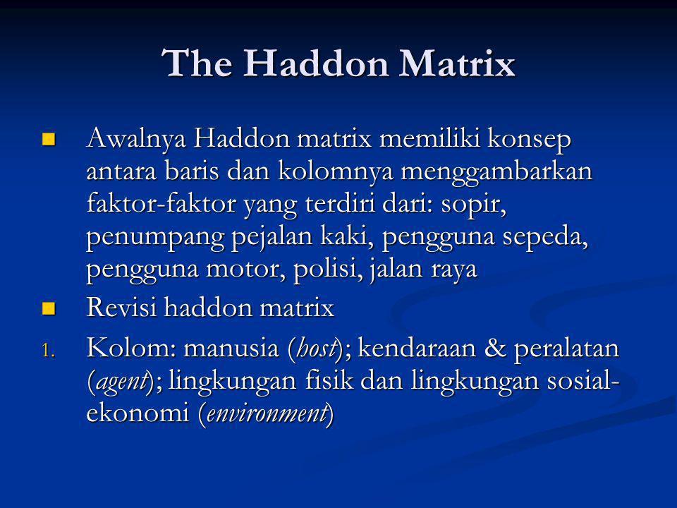 The Haddon Matrix Awalnya Haddon matrix memiliki konsep antara baris dan kolomnya menggambarkan faktor-faktor yang terdiri dari: sopir, penumpang peja
