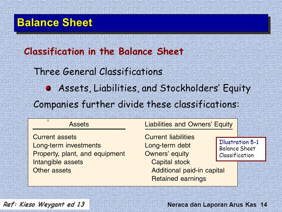 Neraca dan Laporan Arus Kas 14 Three General Classifications Assets, Liabilities, and Stockholders' Equity Companies further divide these classificati