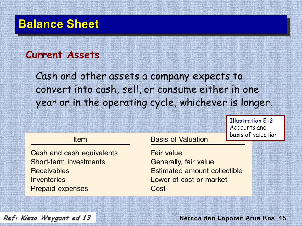 Neraca dan Laporan Arus Kas 15 Cash and other assets a company expects to convert into cash, sell, or consume either in one year or in the operating c