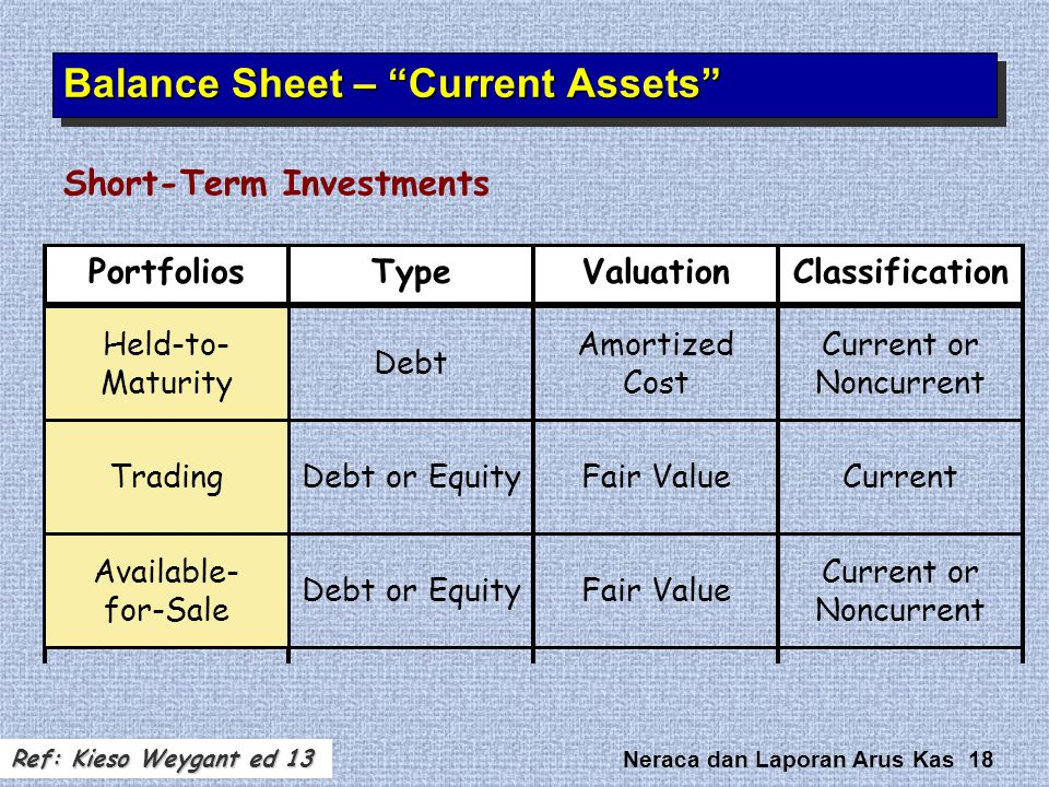 Neraca dan Laporan Arus Kas 18 Portfolios Short-Term Investments TypeValuationClassification Held-to- Maturity Debt Amortized Cost Current or Noncurre