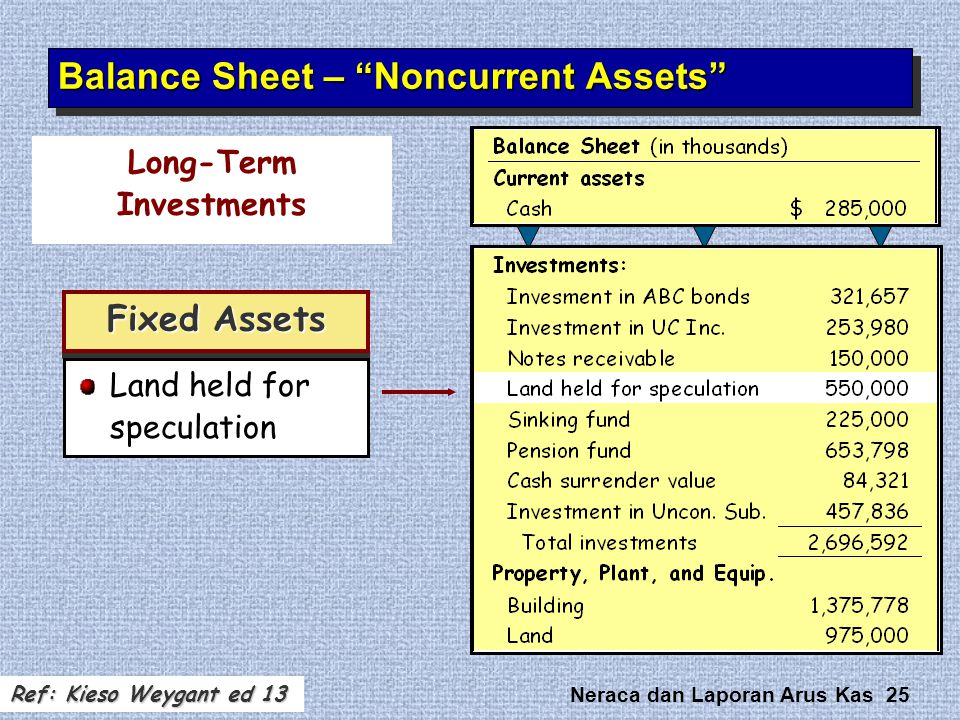 "Neraca dan Laporan Arus Kas 25 Fixed Assets Balance Sheet – ""Noncurrent Assets"" Land held for speculation Long-Term Investments Ref: Kieso Weygant ed"
