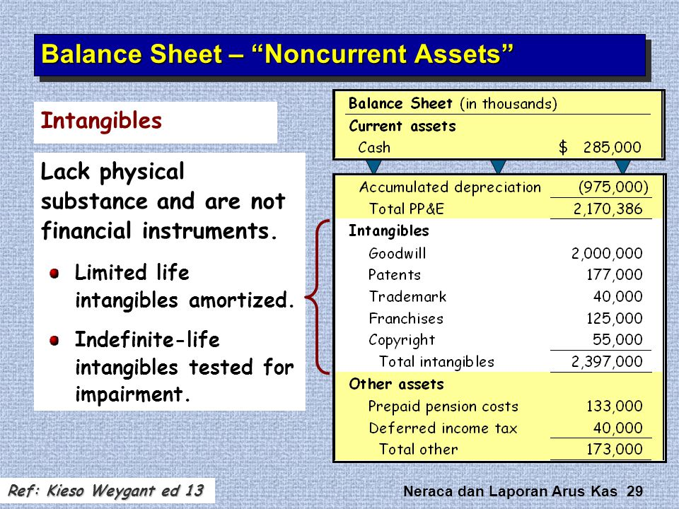 "Neraca dan Laporan Arus Kas 29 Intangibles Balance Sheet – ""Noncurrent Assets"" Lack physical substance and are not financial instruments. Limited life"