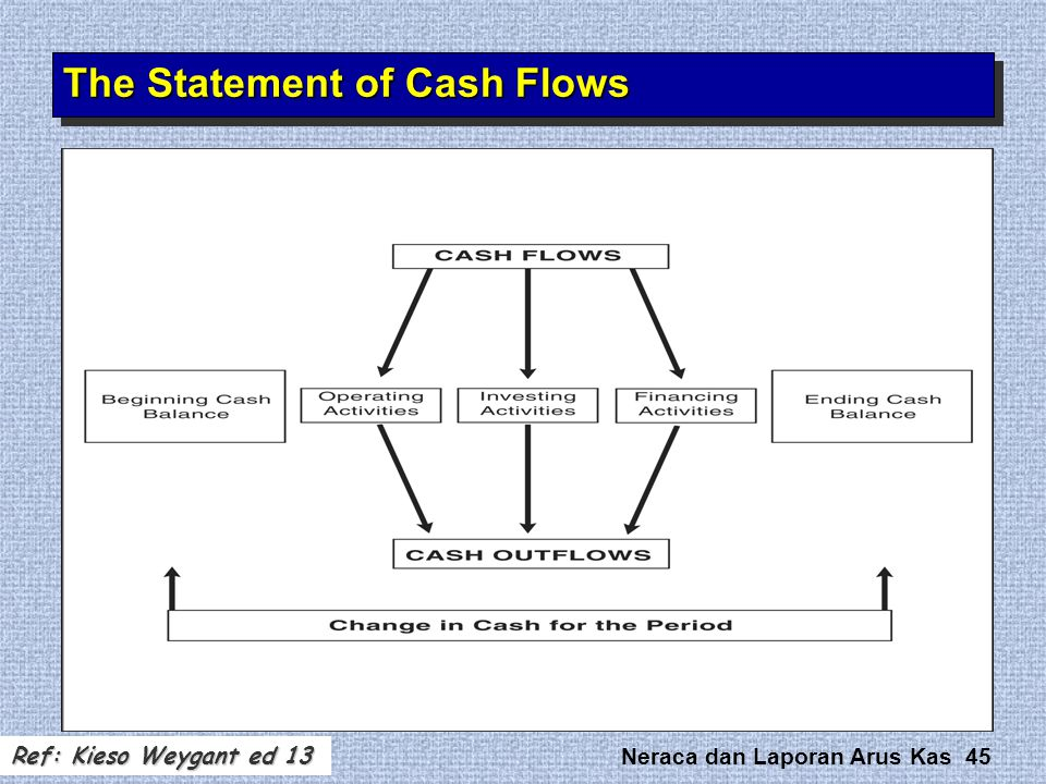 Neraca dan Laporan Arus Kas 45 The Statement of Cash Flows Ref: Kieso Weygant ed 13