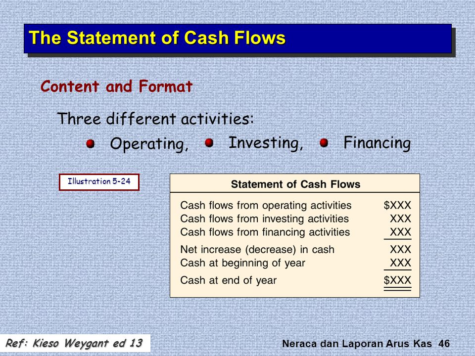 Neraca dan Laporan Arus Kas 46 Three different activities: Operating, Content and Format The Statement of Cash Flows Investing,Financing Illustration