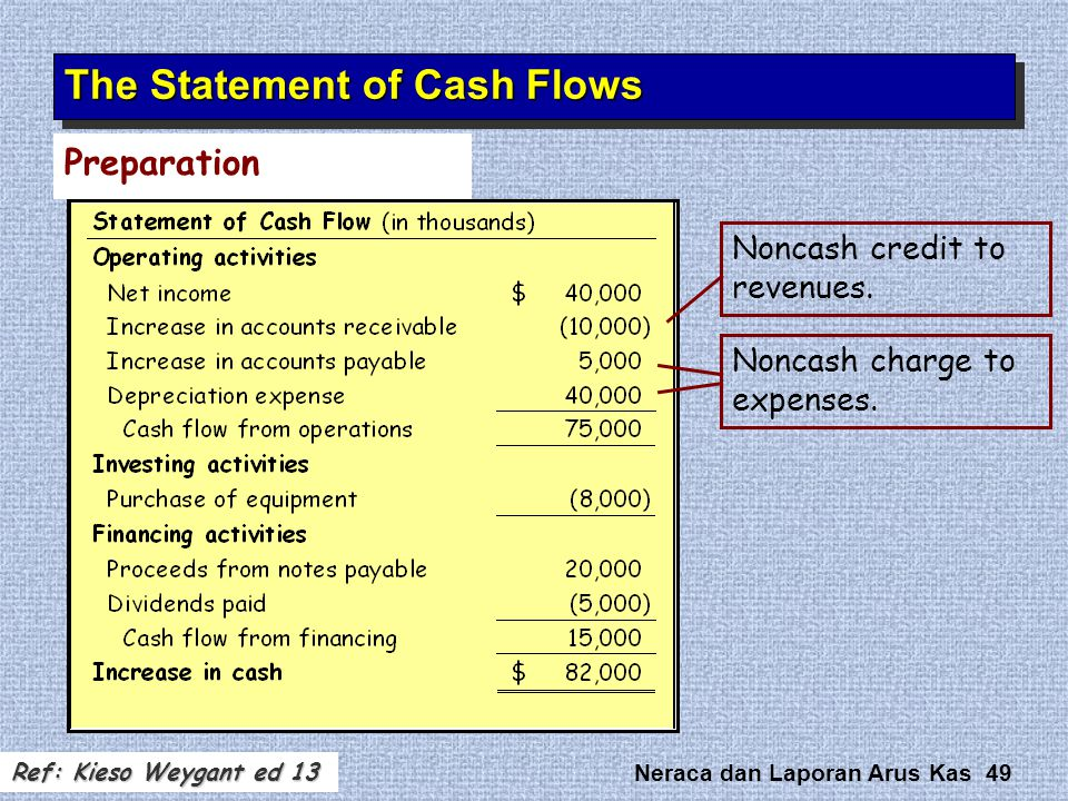 Neraca dan Laporan Arus Kas 49 Preparation The Statement of Cash Flows Noncash credit to revenues. Noncash charge to expenses. Ref: Kieso Weygant ed 1