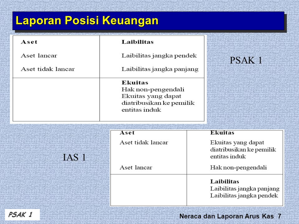 Neraca dan Laporan Arus Kas 18 Portfolios Short-Term Investments TypeValuationClassification Held-to- Maturity Debt Amortized Cost Current or Noncurrent TradingDebt or EquityFair ValueCurrent Available- for-Sale Debt or EquityFair Value Current or Noncurrent Balance Sheet – Current Assets Ref: Kieso Weygant ed 13