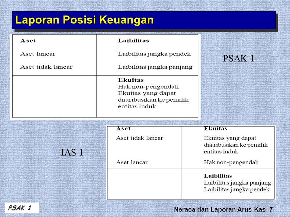 Neraca dan Laporan Arus Kas 7 Laporan Posisi Keuangan PSAK 1 IAS 1 PSAK 1