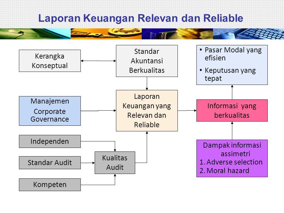 ROADMAP Tahap adopsi (2008-2010) Adopsi seluruh IFRS ke PSAK Persiapan infrastruktur yang diperlukan Evaluasi dan kelola dampak adopsi terhadap PSAK yang berlaku Tahap persiapan akhir (2011) Penyelesaian persiapan infrastruktur yang diperlukan Penerapan secara bertahap beberapa PSAK berbasis IFRS Tahap implementasi (2012) Penerapan PSAK berbasis IFRS secara bertahap Evaluasi dampak penerapan PSAK secara komprehensif 17