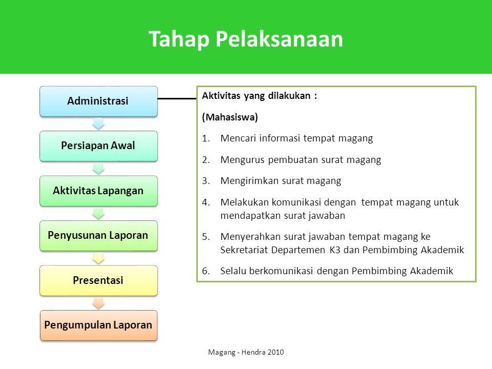 Tahap Pelaksanaan Magang - Hendra 2010 Aktivitas yang dilakukan : (Mahasiswa) 1.Mencari informasi tempat magang 2.Mengurus pembuatan surat magang 3.Me