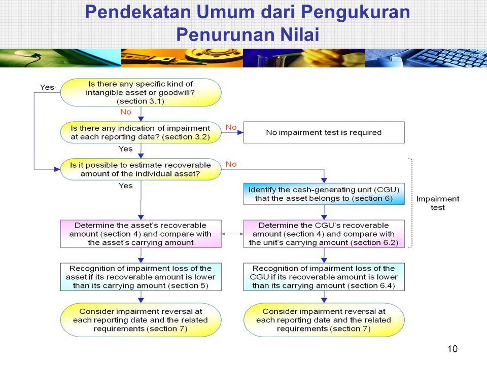 Pendekatan Umum dari Pengukuran Penurunan Nilai 10
