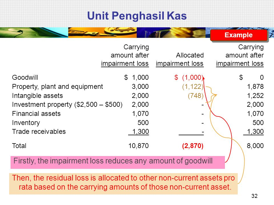 Then, the residual loss is allocated to other non-current assets pro rata based on the carrying amounts of those non-current asset. Unit Penghasil Kas