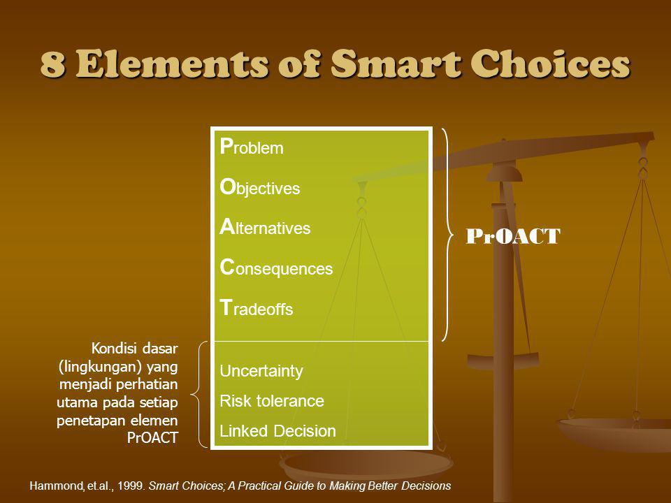 8 Elements of Smart Choices P roblem O bjectives A lternatives C onsequences T radeoffs Uncertainty Risk tolerance Linked Decision PrOACT Hammond, et.