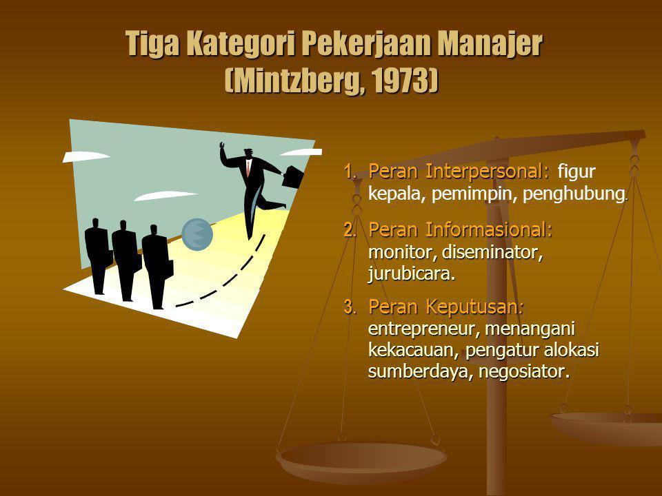 Tiga Kategori Pekerjaan Manajer (Mintzberg, 1973) Tiga Kategori Pekerjaan Manajer (Mintzberg, 1973) 1. Peran Interpersonal: figur kepala, pemimpin, pe