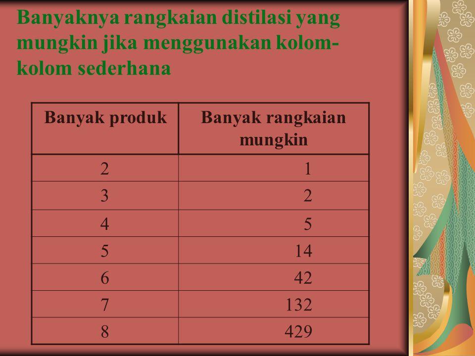 Banyaknya rangkaian distilasi yang mungkin jika menggunakan kolom- kolom sederhana Banyak produkBanyak rangkaian mungkin 2 1 3 2 4 5 5 14 6 42 7 132 8