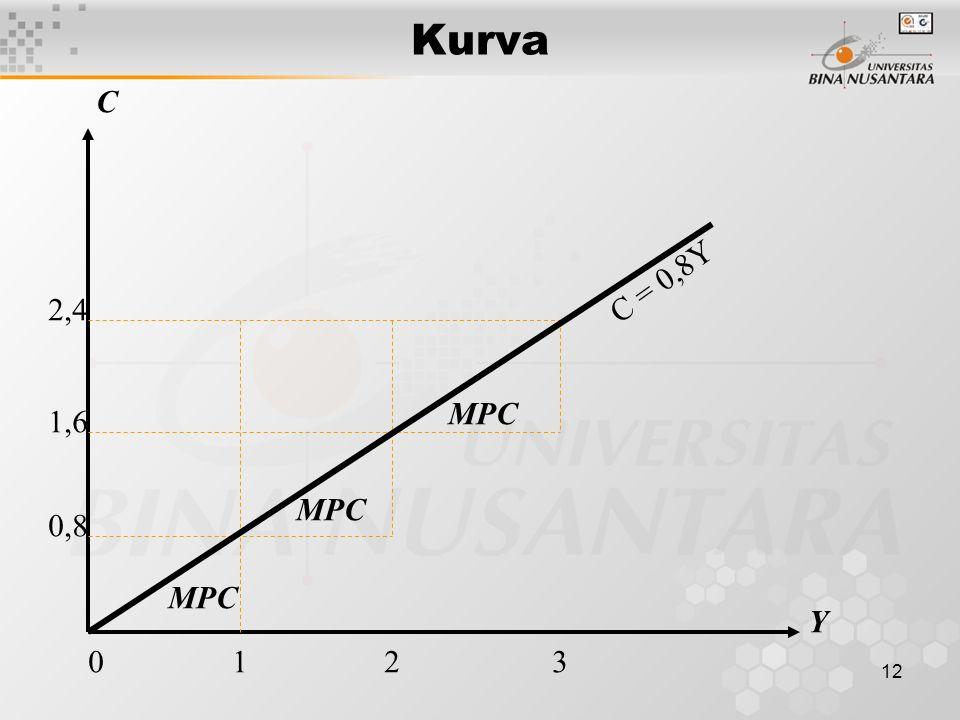 12 Kurva Y C 0 1 2 3 0,8 1,6 2,4 C = 0,8Y MPC
