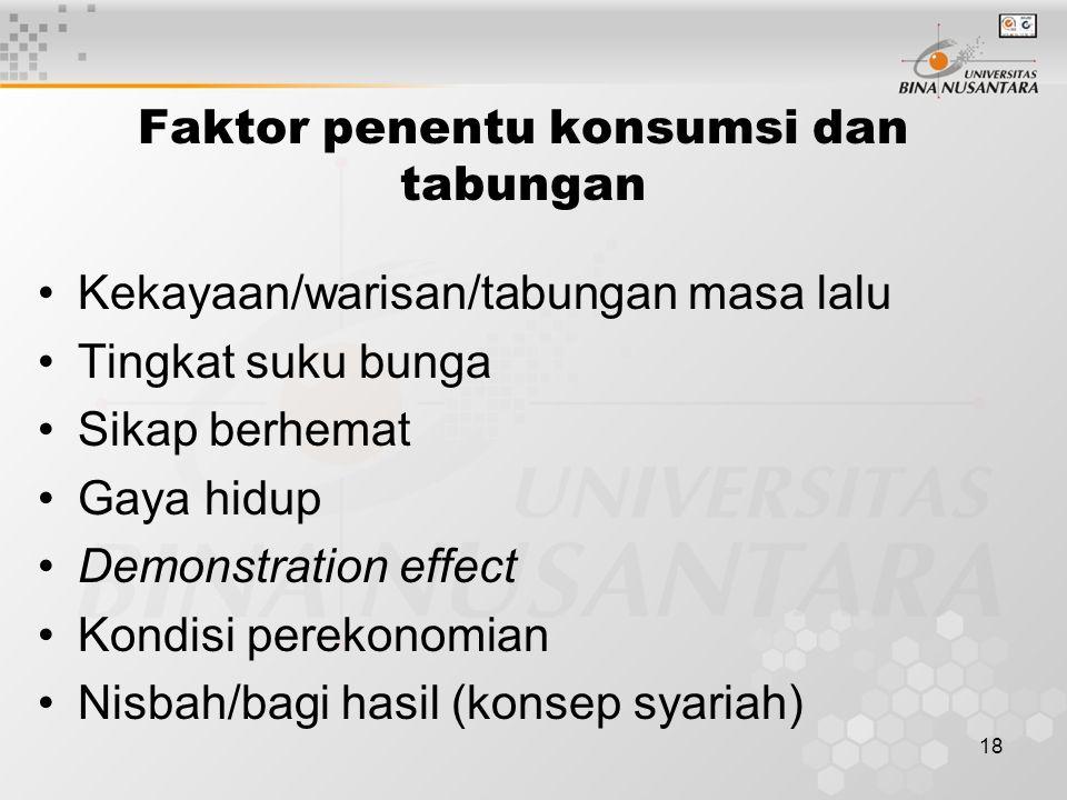 18 Faktor penentu konsumsi dan tabungan Kekayaan/warisan/tabungan masa lalu Tingkat suku bunga Sikap berhemat Gaya hidup Demonstration effect Kondisi