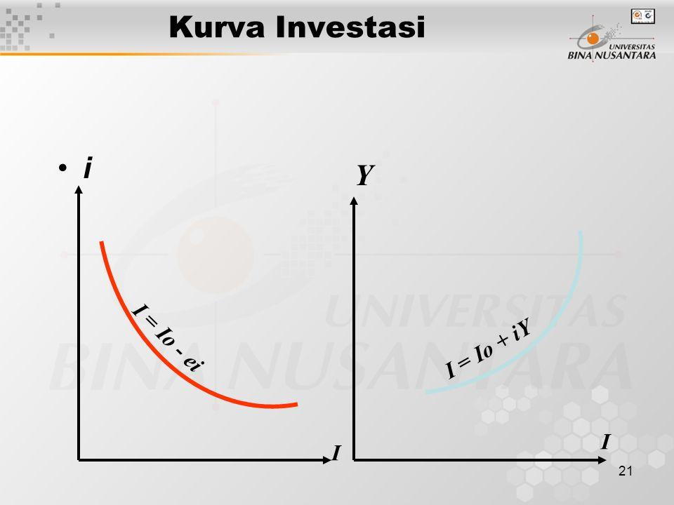 21 Kurva Investasi i I Y I I = Io - ei I = Io + iY