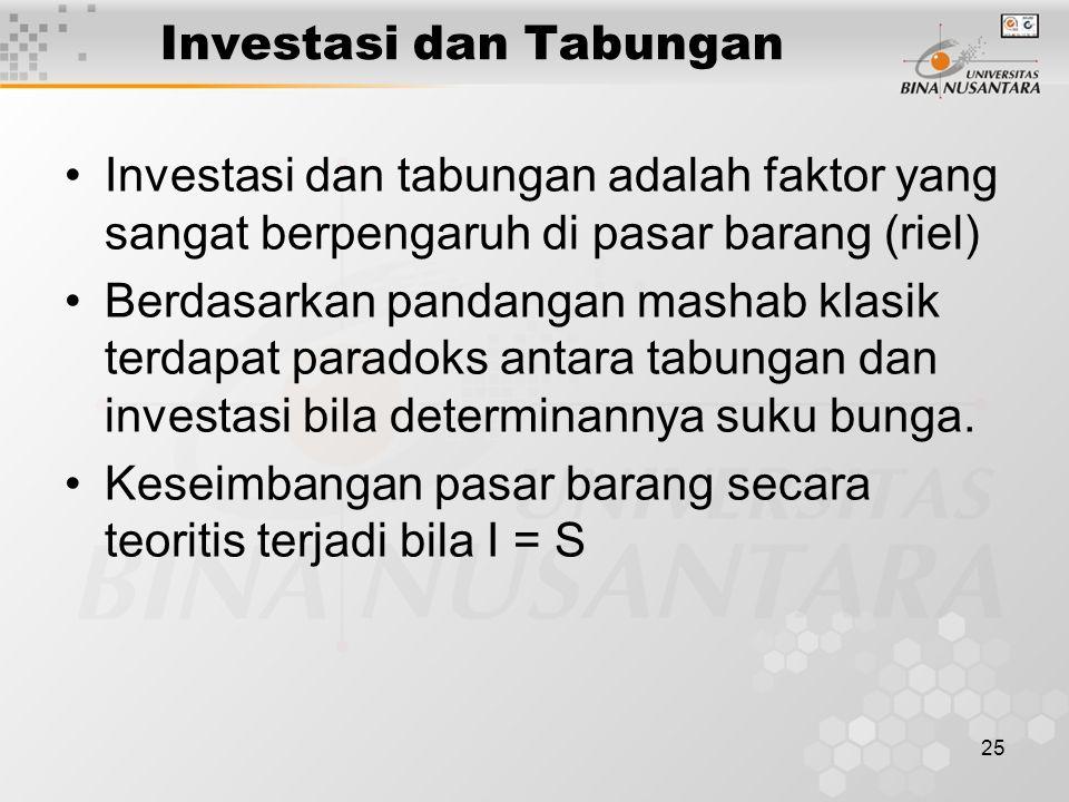 25 Investasi dan Tabungan Investasi dan tabungan adalah faktor yang sangat berpengaruh di pasar barang (riel) Berdasarkan pandangan mashab klasik terd